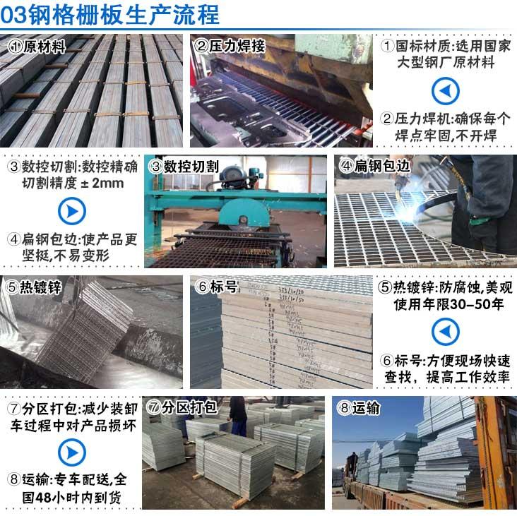 钢格栅板生产流程